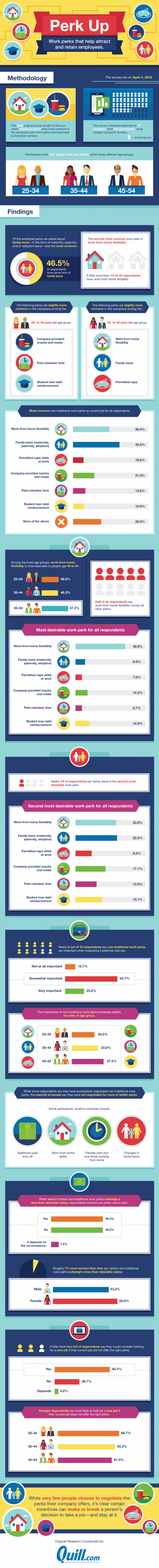employee-perks-survey-infographic-720x7093