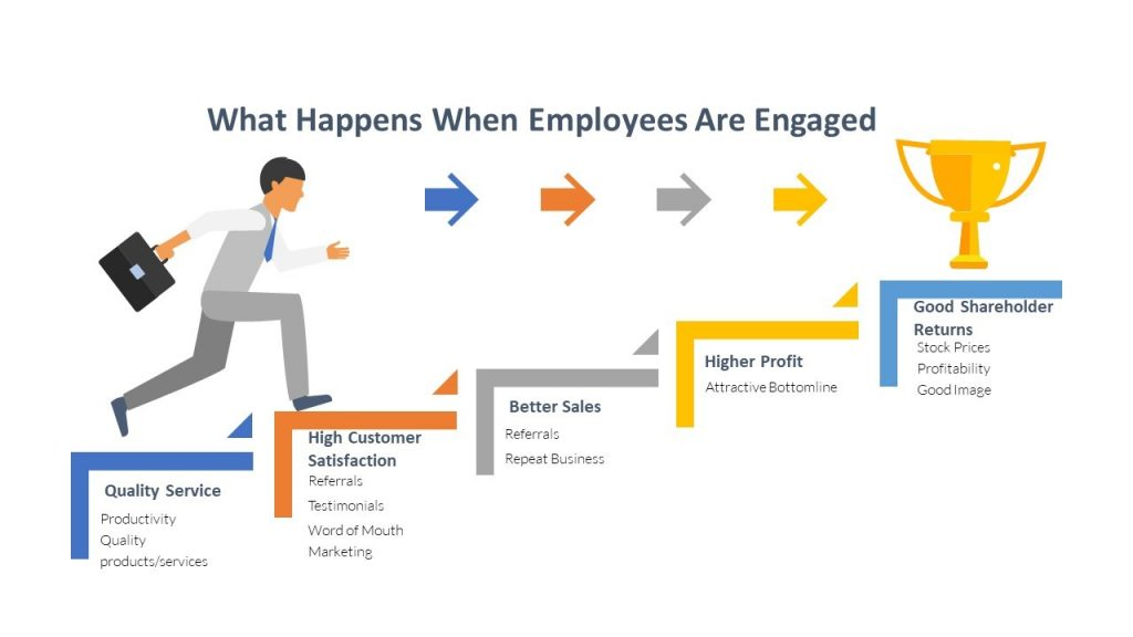Beyond Happiness and Satisfaction… What is Employee Engagement?