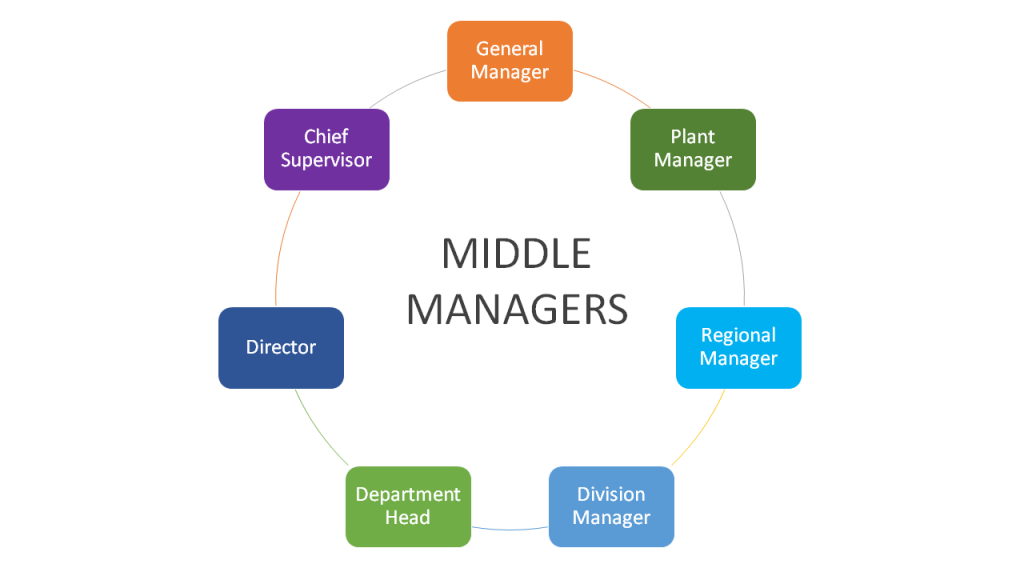 Truth About the Middle Manager
