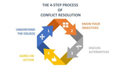 How to Resolve Conflict Part 2