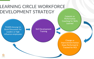 Adult Learning Circles and Learning Theory To Transform the Workplace